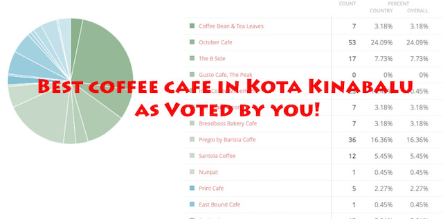 Favourite Coffee Cafe in Kota Kinabalu? As voted by you!